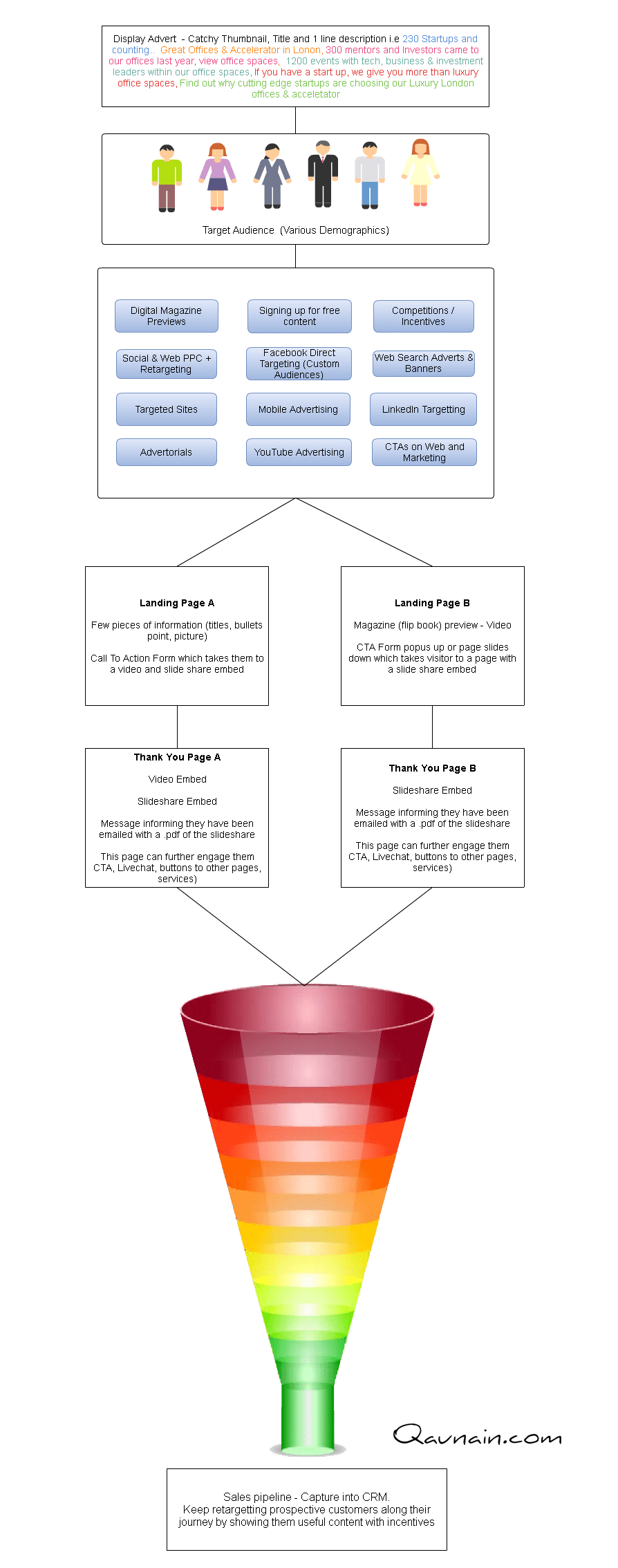 Marketing PPC – Sales Funnel Strategy Diagram